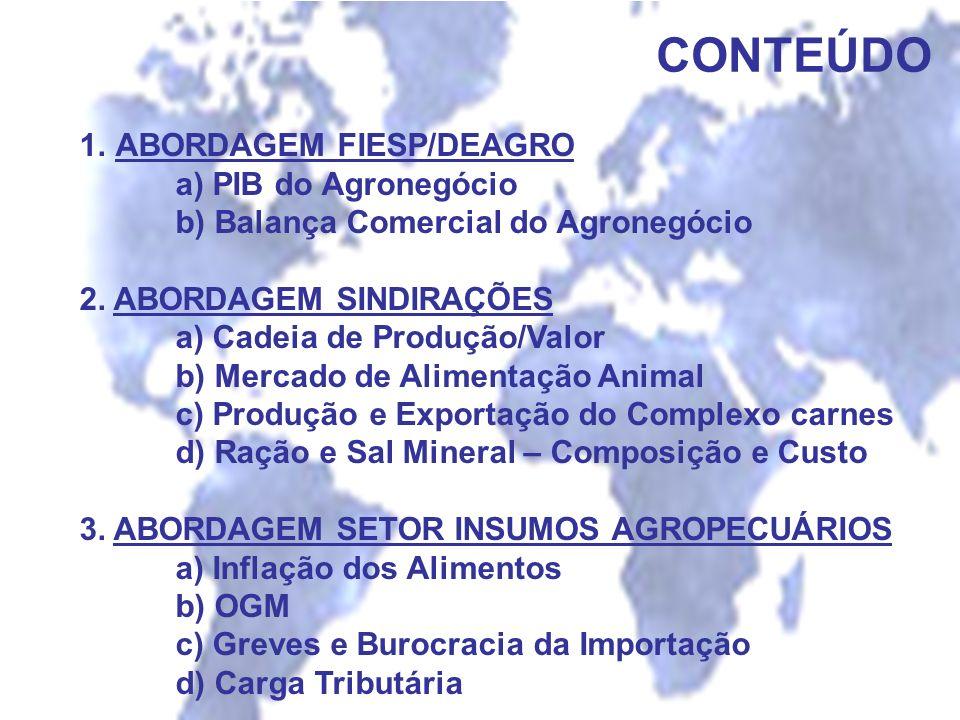 CONTEÚDO ABORDAGEM FIESP/DEAGRO a) PIB do Agronegócio