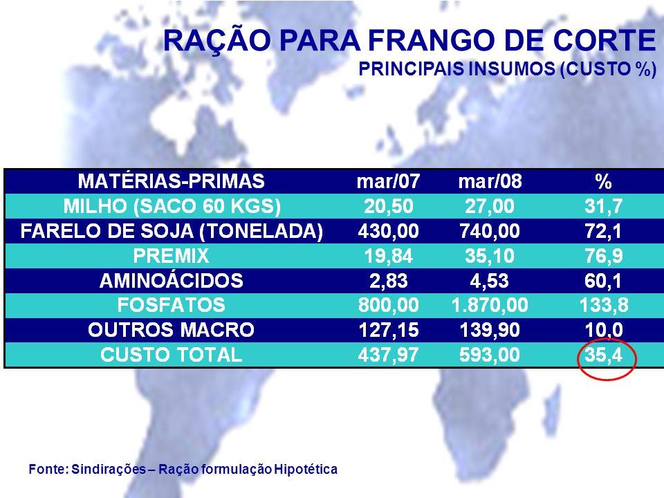RAÇÃO PARA FRANGO DE CORTE