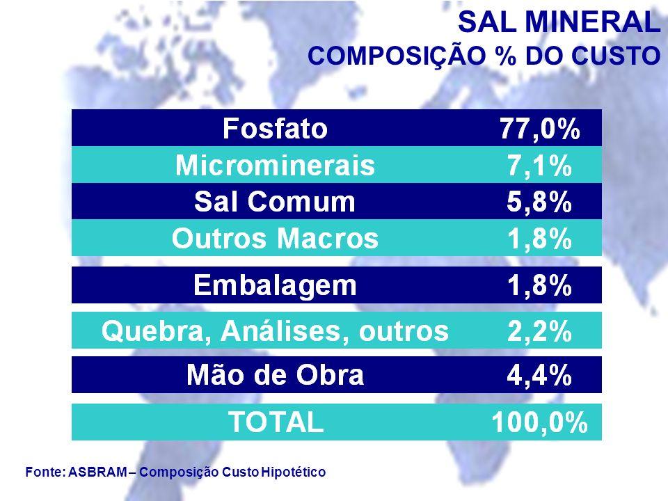 SAL MINERAL COMPOSIÇÃO % DO CUSTO
