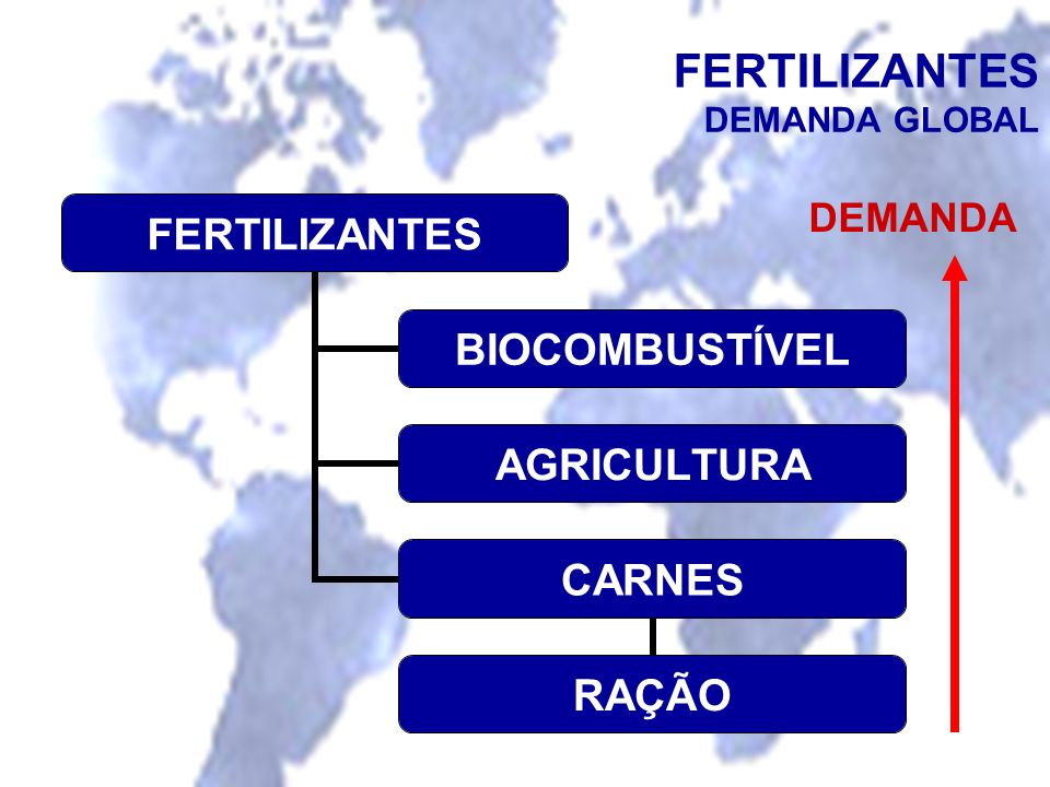 FERTILIZANTES DEMANDA GLOBAL