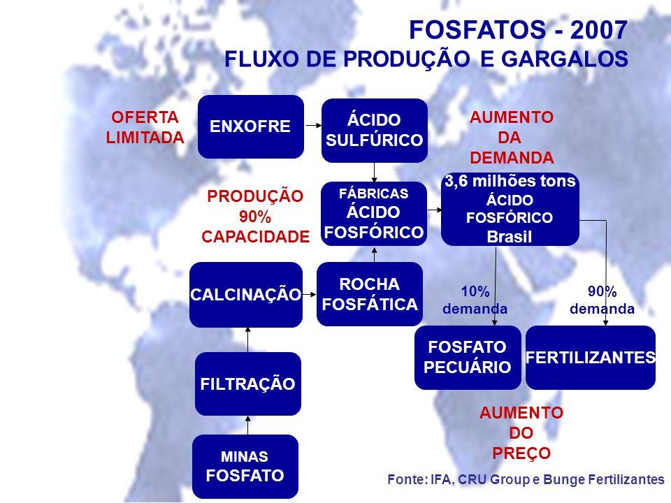 FOSFATOS - 2007 FLUXO DE PRODUÇÃO E GARGALOS ENXOFRE ÁCIDO SULFÚRICO