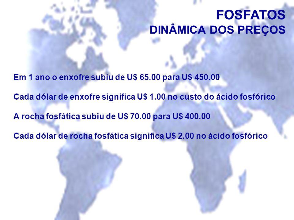 FOSFATOS DINÂMICA DOS PREÇOS