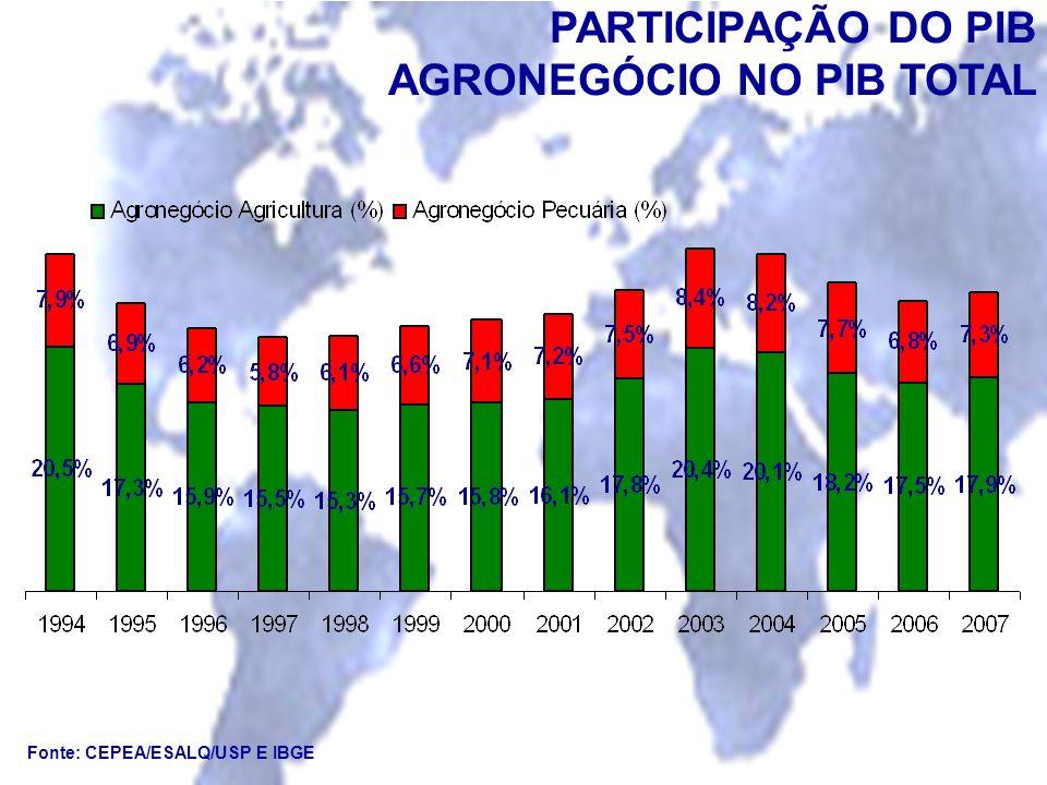 PARTICIPAÇÃO DO PIB AGRONEGÓCIO NO PIB TOTAL