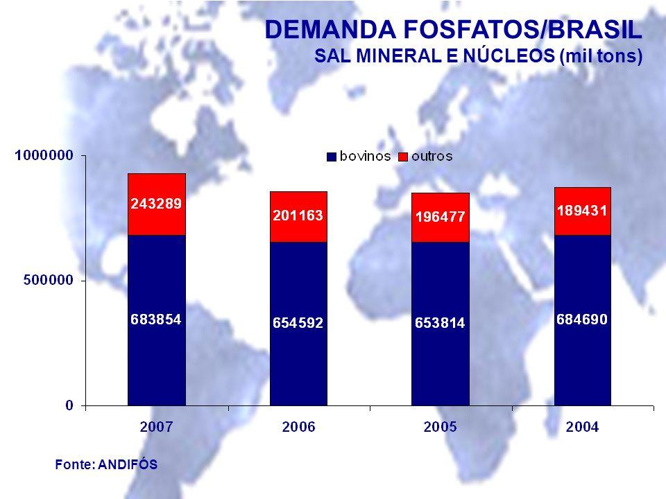 DEMANDA FOSFATOS/BRASIL
