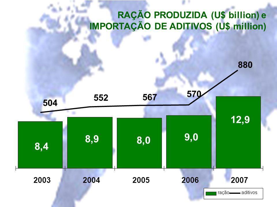 12,9 9,0 8,9 8,0 8,4 RAÇÃO PRODUZIDA (U$ billion) e