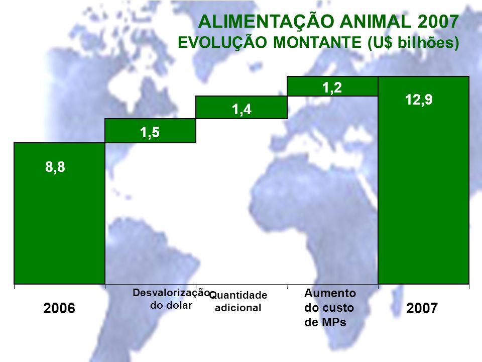 ALIMENTAÇÃO ANIMAL 2007 EVOLUÇÃO MONTANTE (U$ bilhões) 1,5 1,4 1,2 8,8