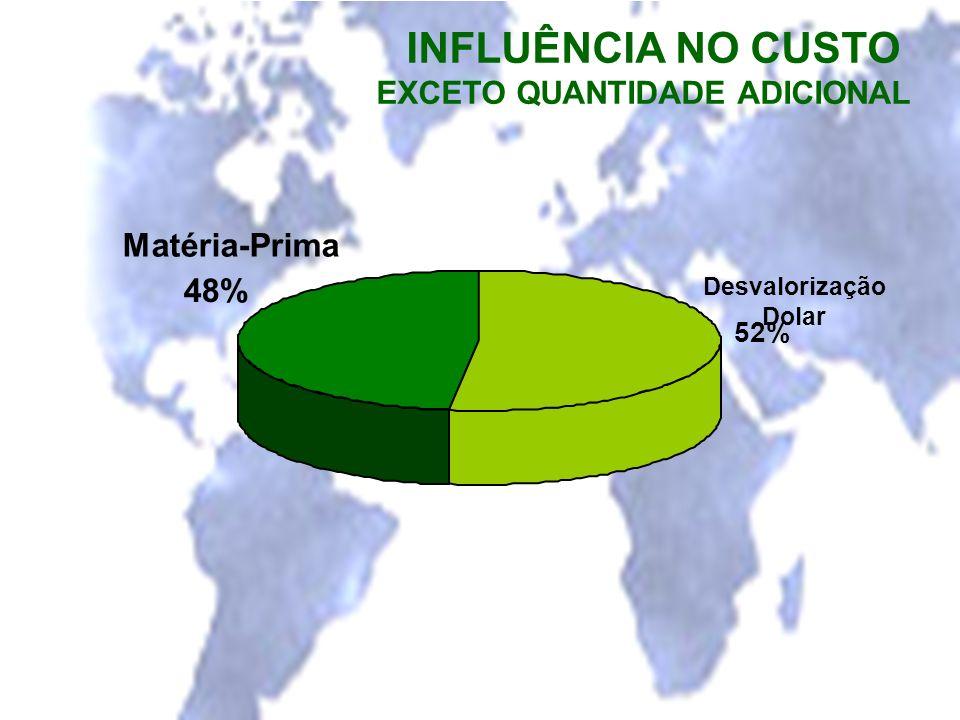 INFLUÊNCIA NO CUSTO Matéria-Prima 48% EXCETO QUANTIDADE ADICIONAL 52%
