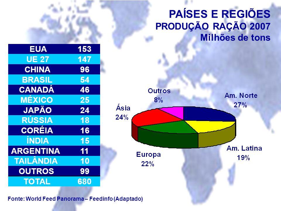 PAÍSES E REGIÕES PRODUÇÃO RAÇÃO 2007 Milhões de tons EUA 153 UE 27 147