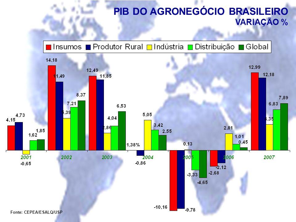 PIB DO AGRONEGÓCIO BRASILEIRO