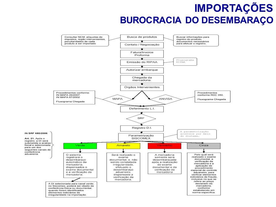 IMPORTAÇÕES BUROCRACIA DO DESEMBARAÇO