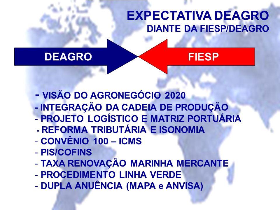 EXPECTATIVA DEAGRO - VISÃO DO AGRONEGÓCIO 2020 DEAGRO FIESP