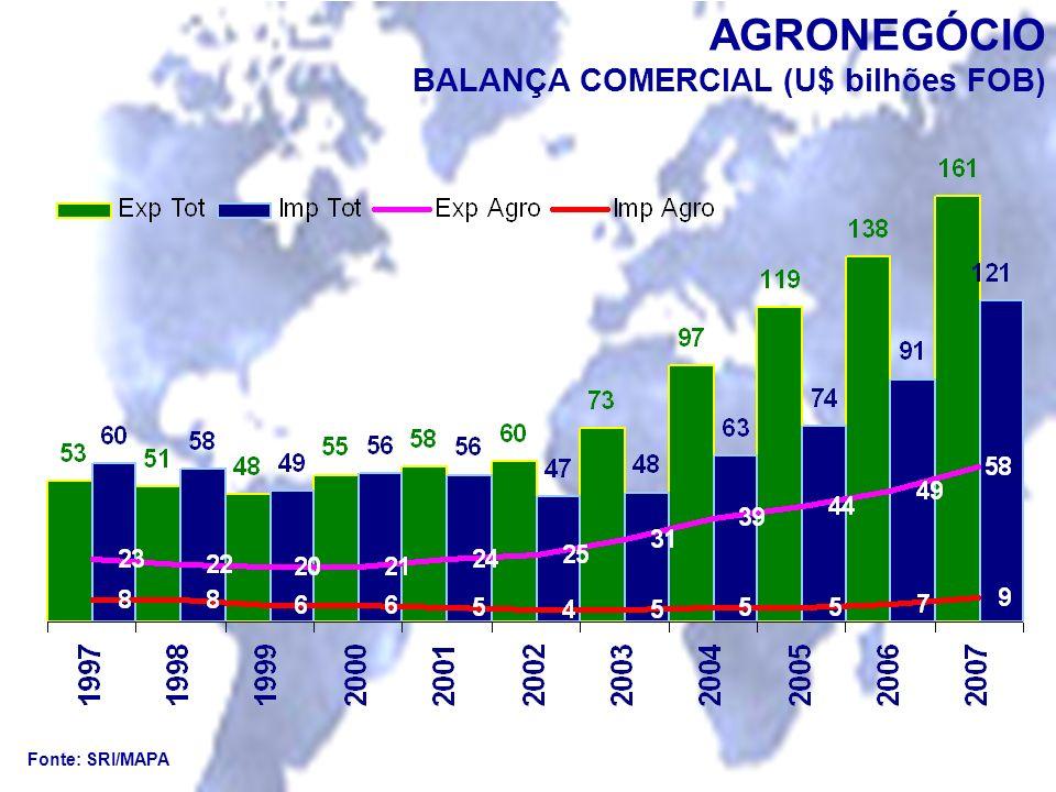 AGRONEGÓCIO BALANÇA COMERCIAL (U$ bilhões FOB)