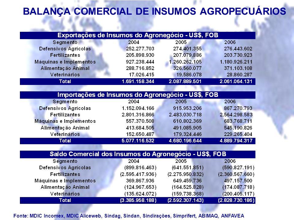 BALANÇA COMERCIAL DE INSUMOS AGROPECUÁRIOS