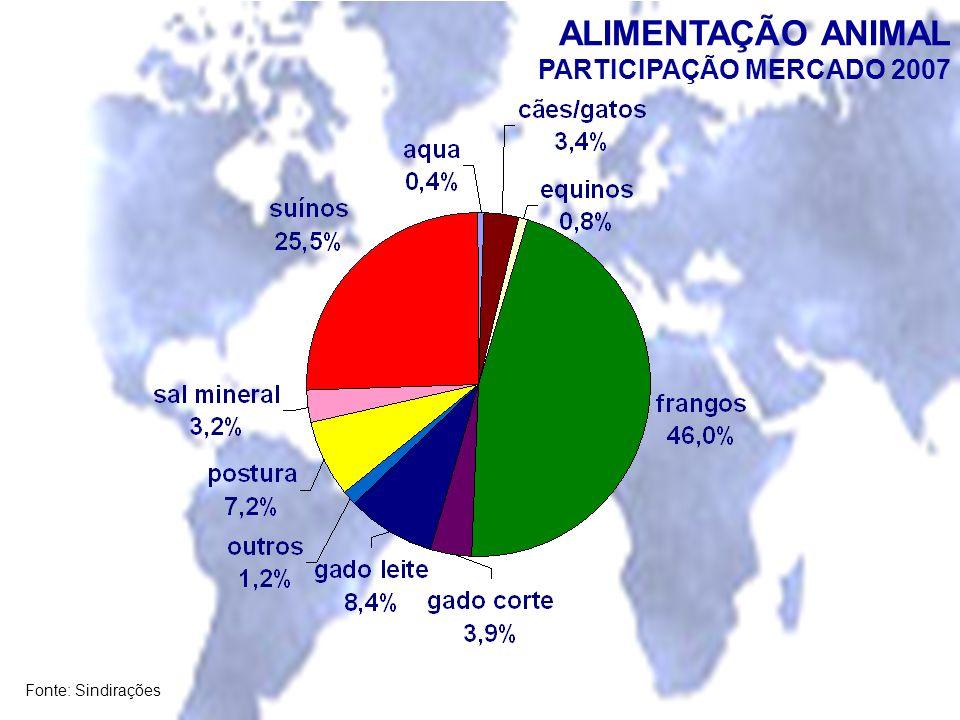 ALIMENTAÇÃO ANIMAL PARTICIPAÇÃO MERCADO 2007