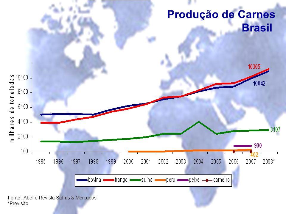 Produção de Carnes Brasil Fonte : Abef e Revista Safras & Mercados