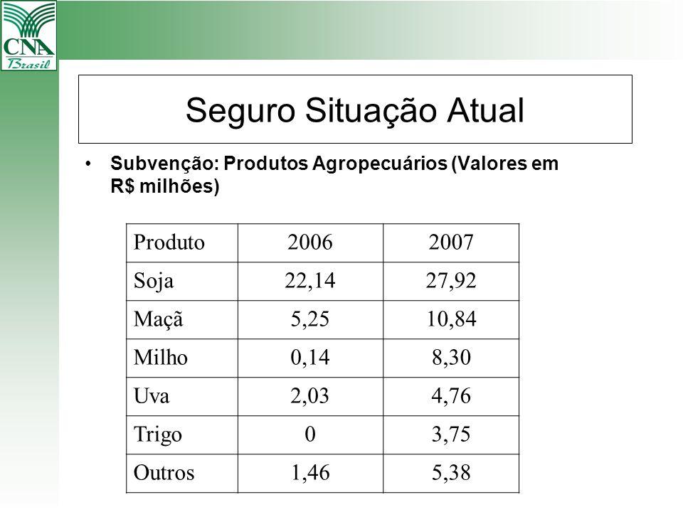 Seguro Situação Atual Produto 2006 2007 Soja 22,14 27,92 Maçã 5,25