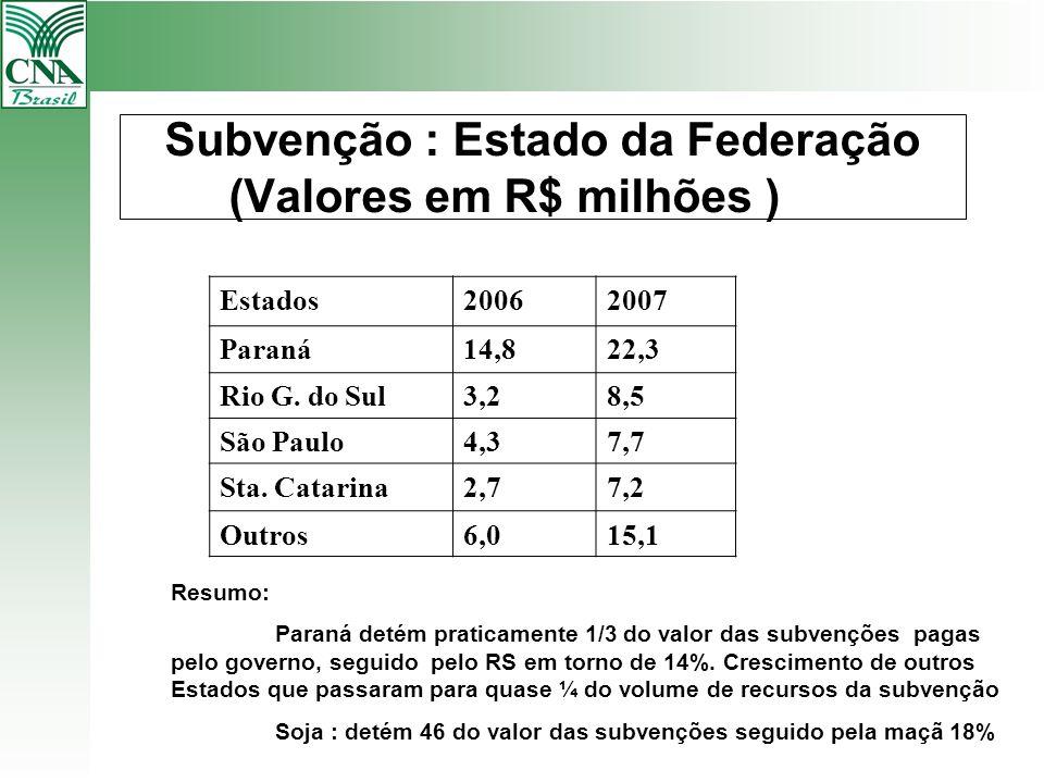 Subvenção : Estado da Federação (Valores em R$ milhões )