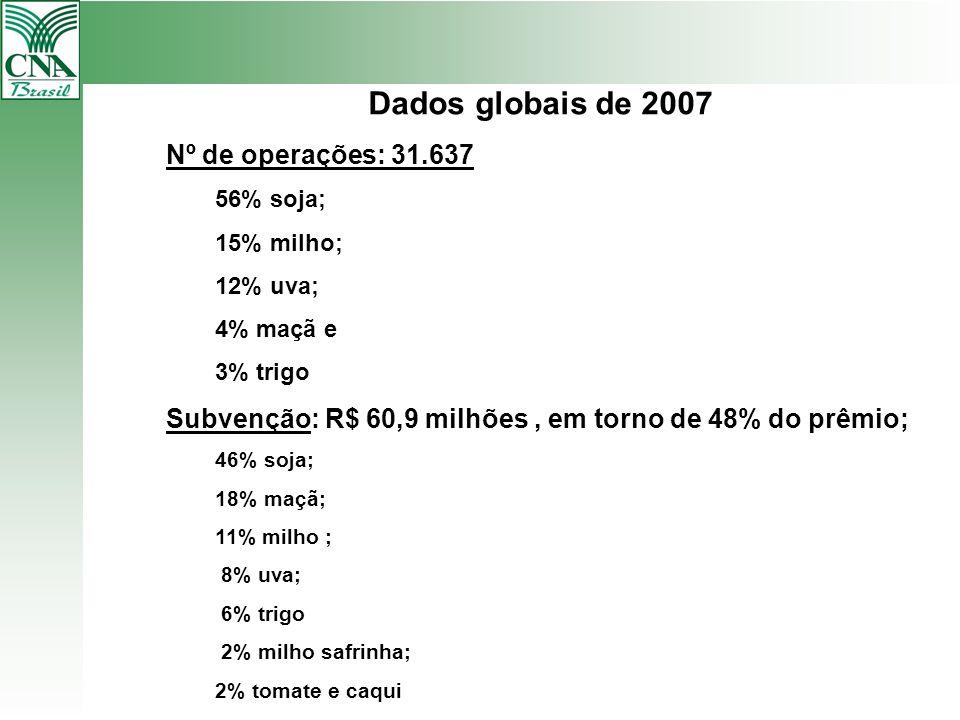 Dados globais de 2007 Nº de operações: 31.637