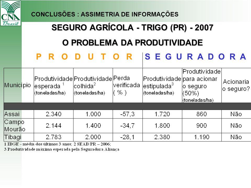 SEGURO AGRÍCOLA - TRIGO (PR) - 2007 O PROBLEMA DA PRODUTIVIDADE