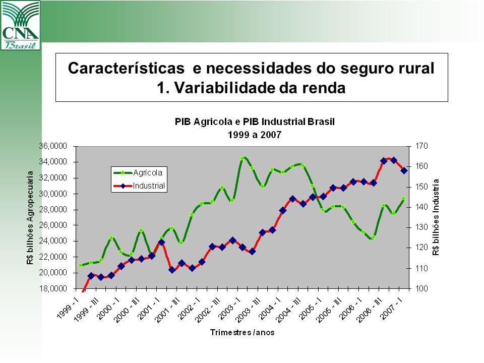 Características e necessidades do seguro rural 1