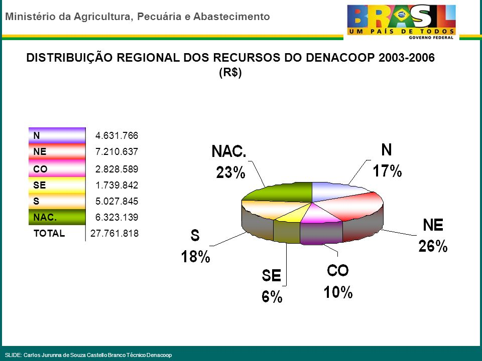 DISTRIBUIÇÃO REGIONAL DOS RECURSOS DO DENACOOP 2003-2006