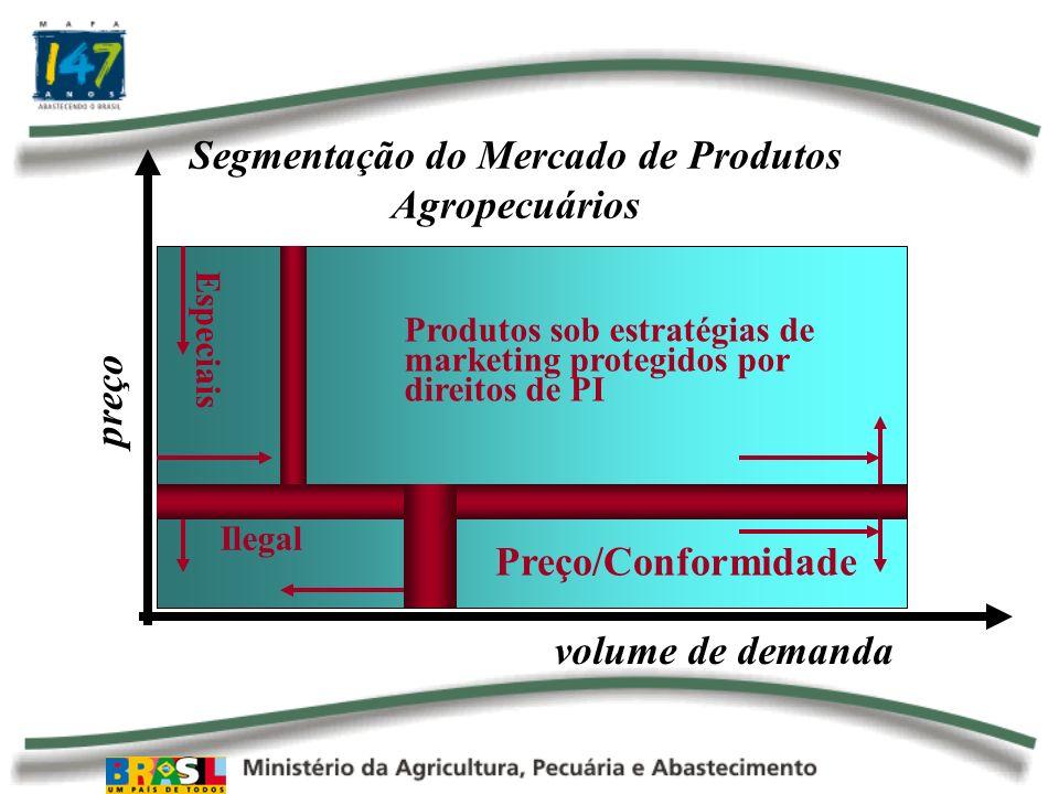 Segmentação do Mercado de Produtos Agropecuários