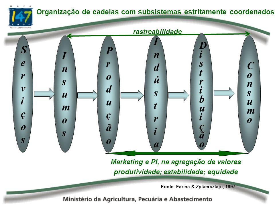 Indústria Serviços Distribuição Produção Insumos Consumo