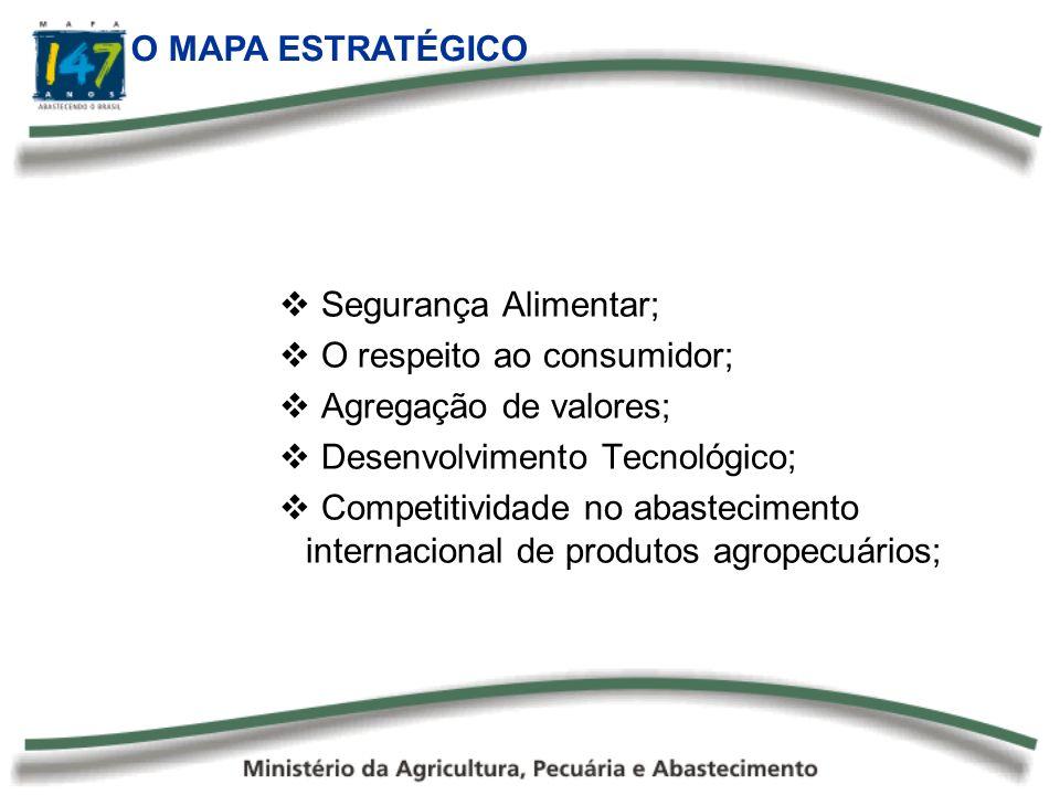 O MAPA ESTRATÉGICO Segurança Alimentar; O respeito ao consumidor; Agregação de valores; Desenvolvimento Tecnológico;