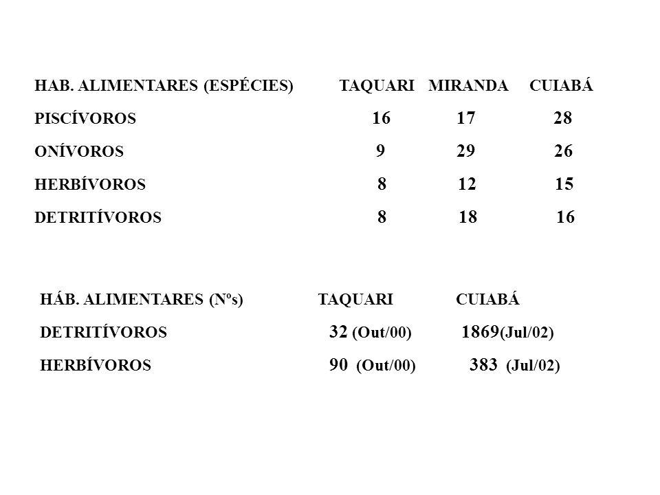 HAB. ALIMENTARES (ESPÉCIES) TAQUARI MIRANDA CUIABÁ