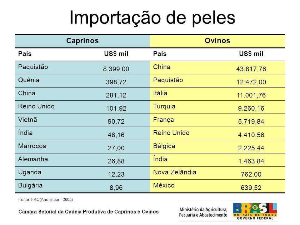 Importação de peles Caprinos Ovinos País US$ mil Paquistão 8.399,00