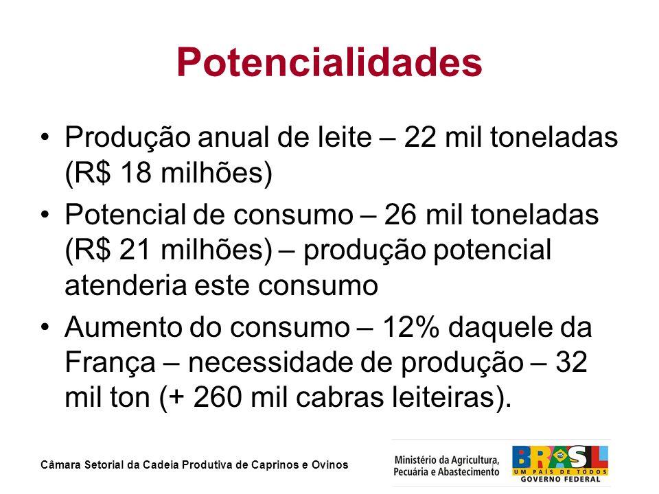 Potencialidades Produção anual de leite – 22 mil toneladas (R$ 18 milhões)