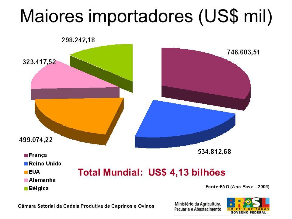 Maiores importadores (US$ mil)