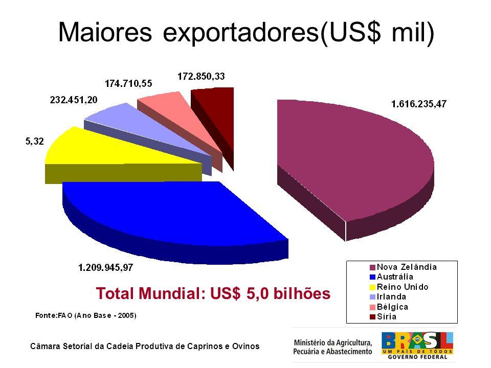 Maiores exportadores(US$ mil)