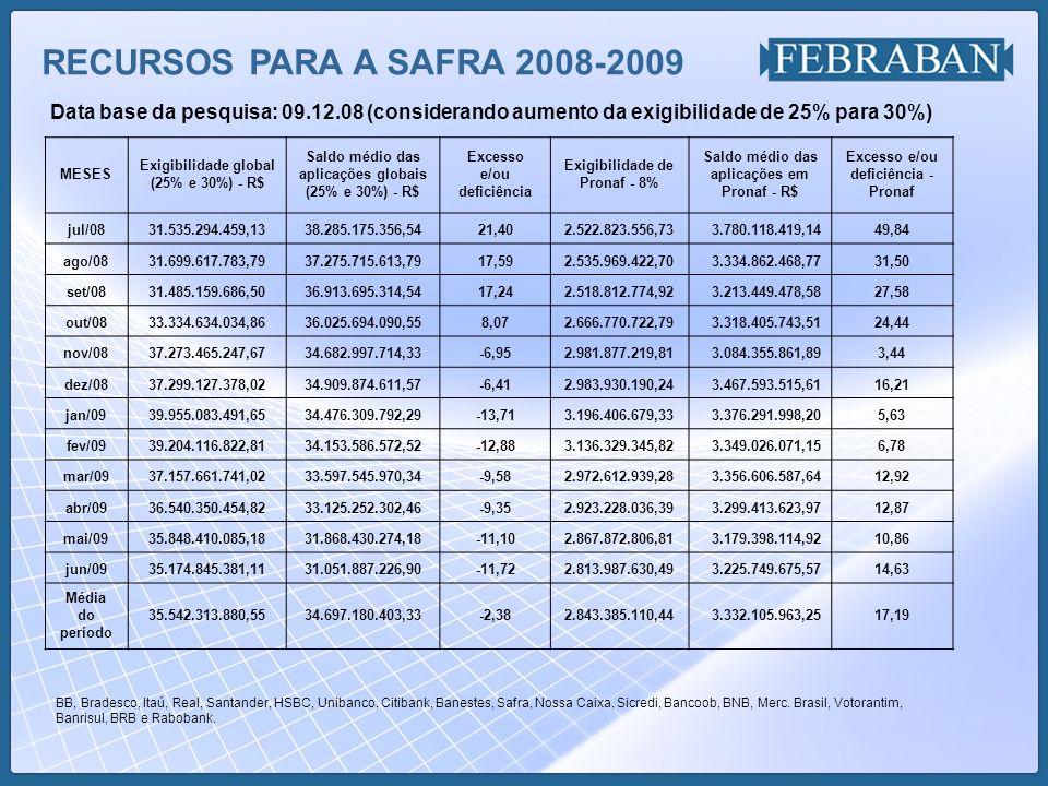 RECURSOS PARA A SAFRA 2008-2009 Data base da pesquisa: 09.12.08 (considerando aumento da exigibilidade de 25% para 30%)
