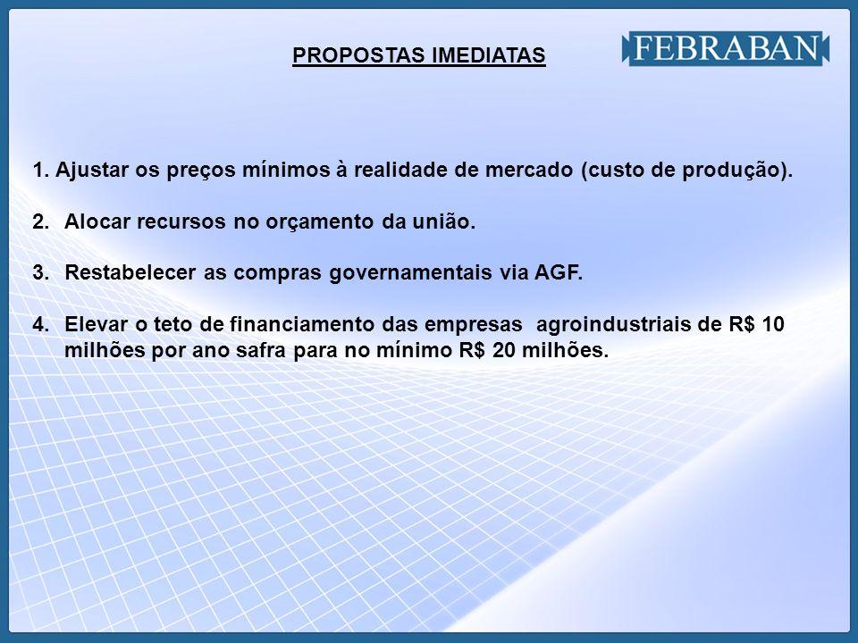 PROPOSTAS IMEDIATAS 1. Ajustar os preços mínimos à realidade de mercado (custo de produção). Alocar recursos no orçamento da união.