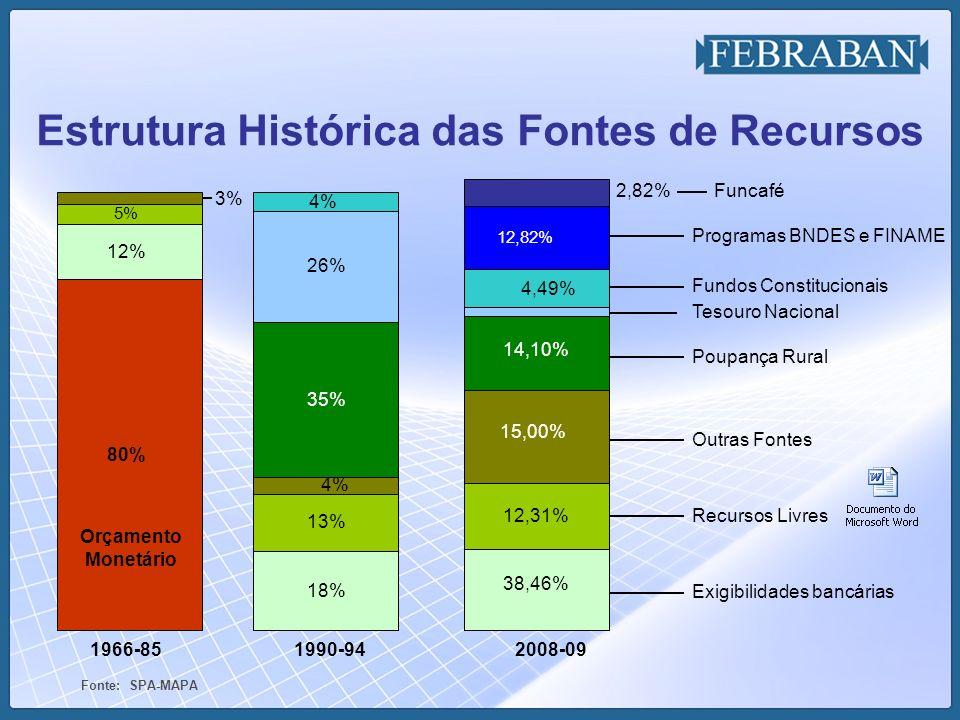Estrutura Histórica das Fontes de Recursos
