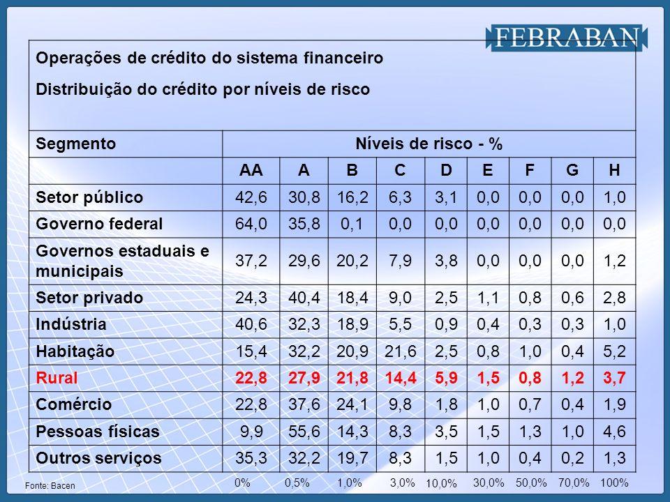 Níveis de risco - % AA A B C D E F G H 22,8 27,9 21,8 14,4 5,9 1,5 3,7