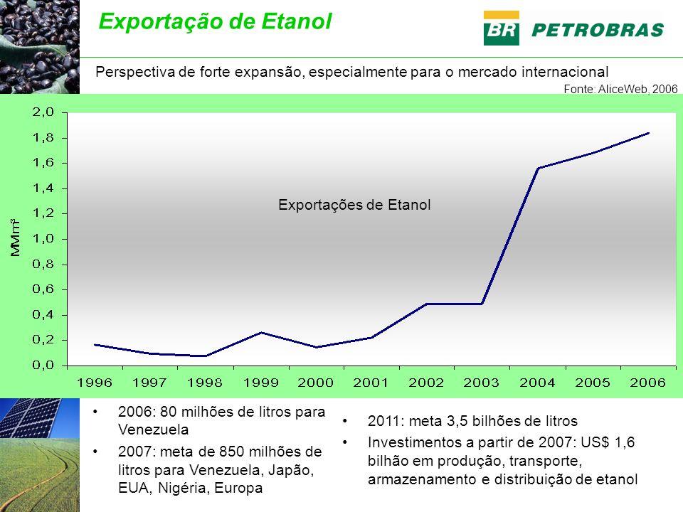 Exportação de Etanol Perspectiva de forte expansão, especialmente para o mercado internacional. Fonte: AliceWeb, 2006.