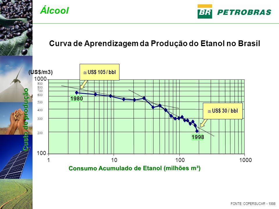 Curva de Aprendizagem da Produção do Etanol no Brasil