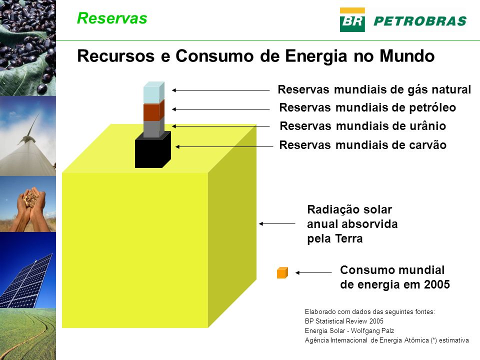 Recursos e Consumo de Energia no Mundo