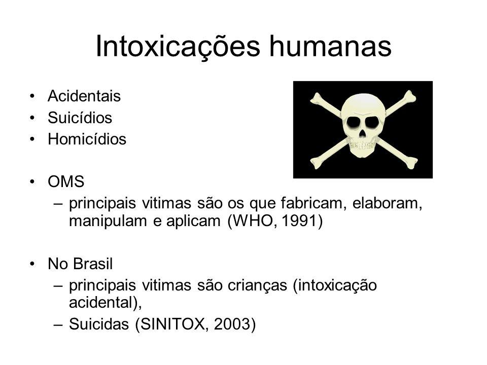 Intoxicações humanas Acidentais Suicídios Homicídios OMS