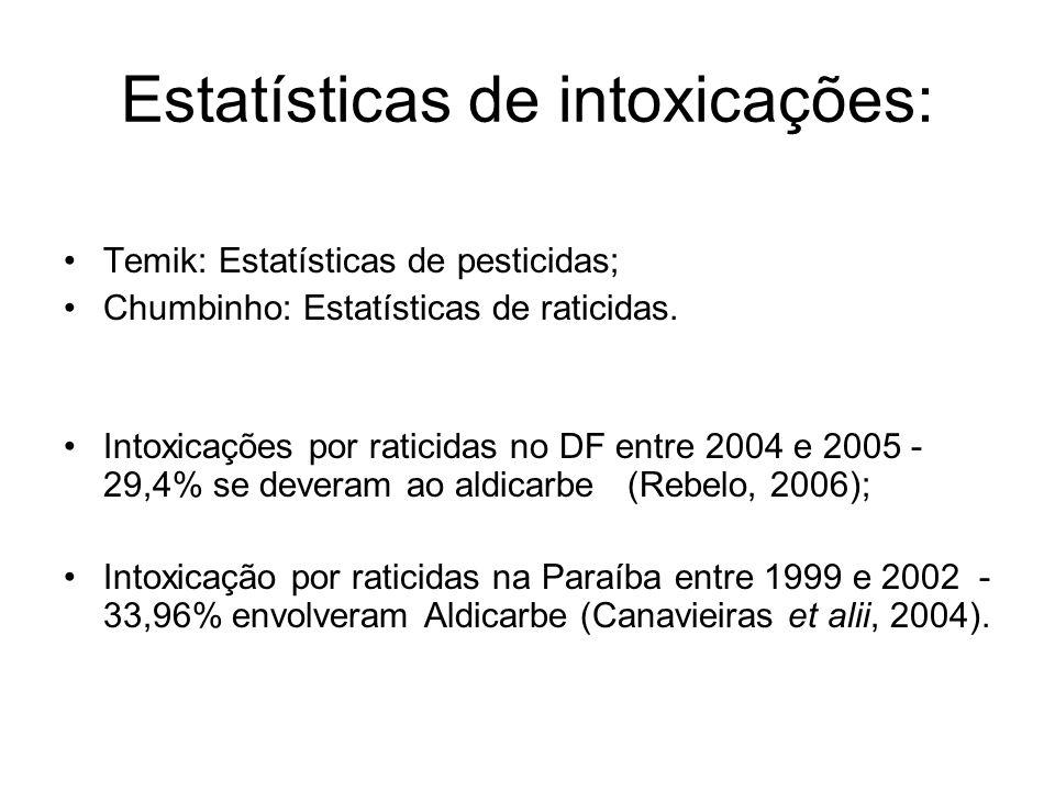 Estatísticas de intoxicações: