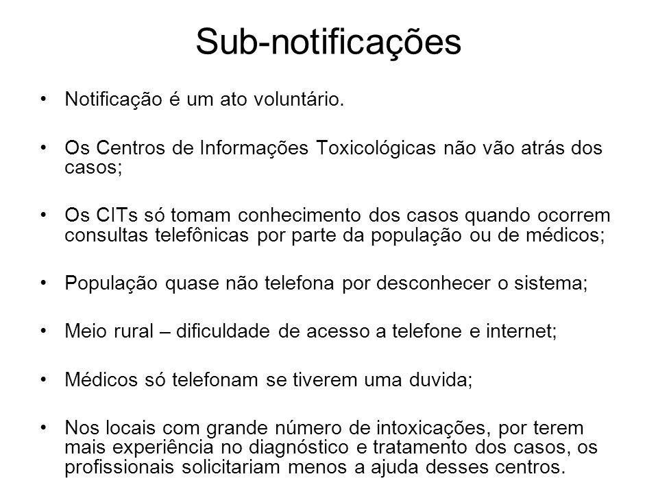Sub-notificações Notificação é um ato voluntário.
