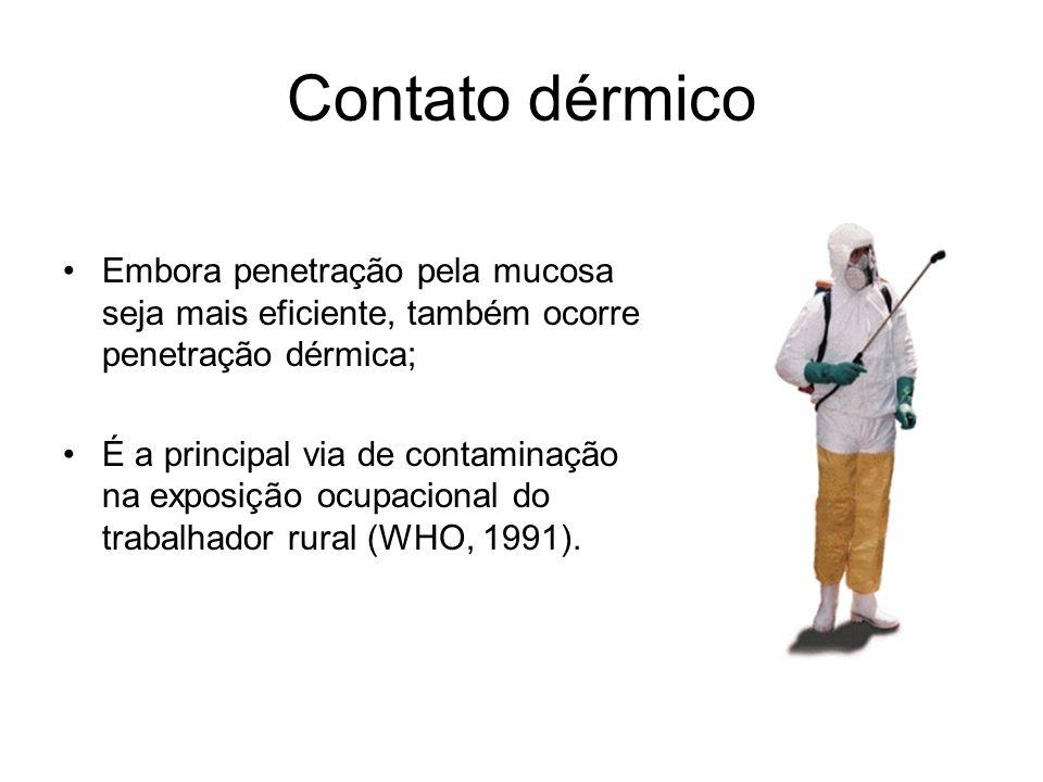 Contato dérmico Embora penetração pela mucosa seja mais eficiente, também ocorre penetração dérmica;