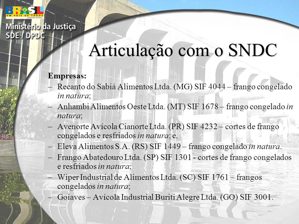 Articulação com o SNDC Empresas: