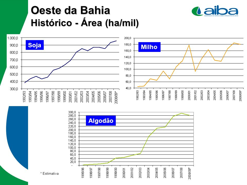 Oeste da Bahia Histórico - Área (ha/mil)