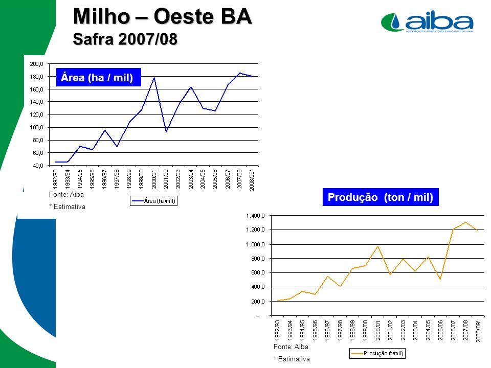 Milho – Oeste BA Safra 2007/08 Área (ha / mil) Produção (ton / mil)