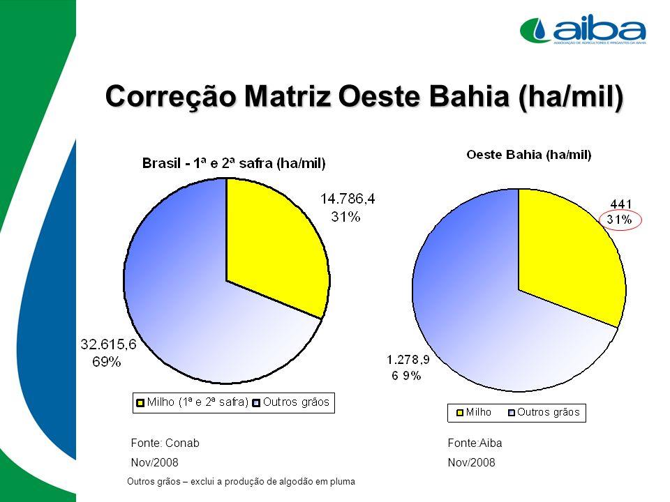 Correção Matriz Oeste Bahia (ha/mil)