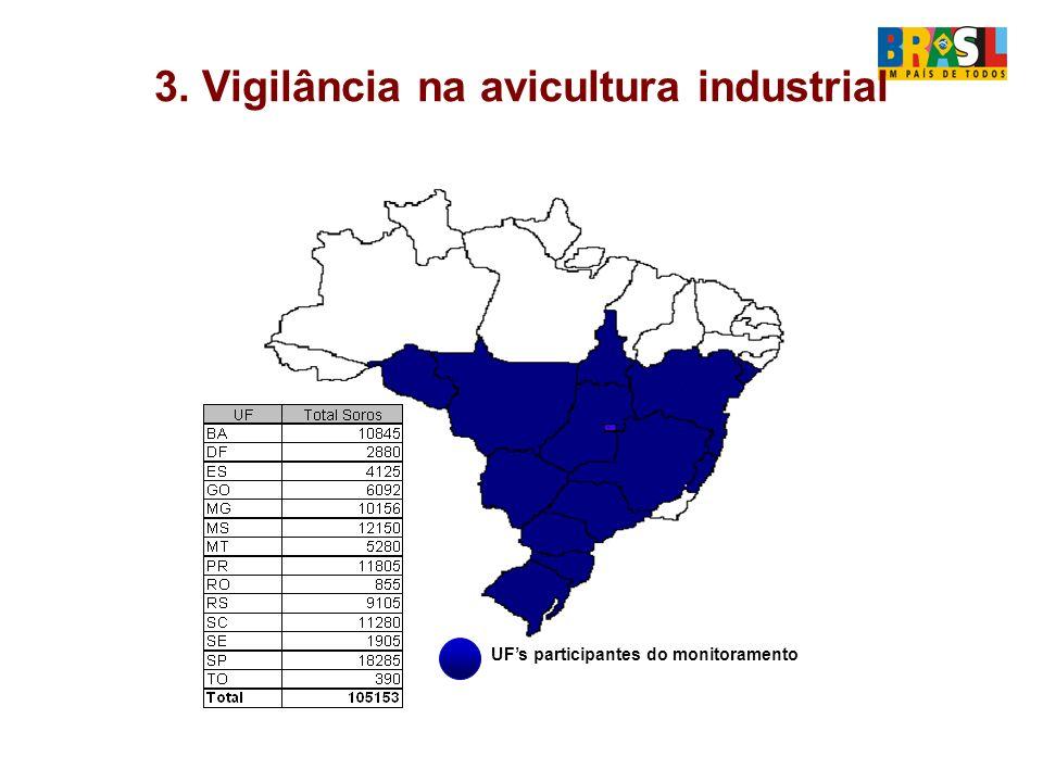 3. Vigilância na avicultura industrial