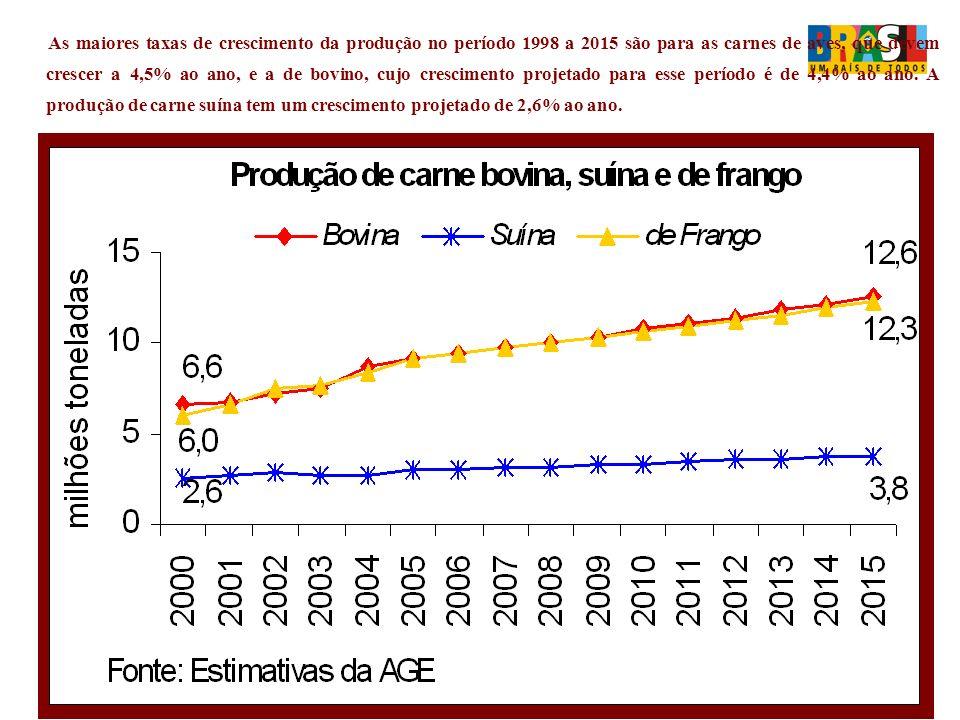 As maiores taxas de crescimento da produção no período 1998 a 2015 são para as carnes de aves, que devem crescer a 4,5% ao ano, e a de bovino, cujo crescimento projetado para esse período é de 4,4% ao ano.